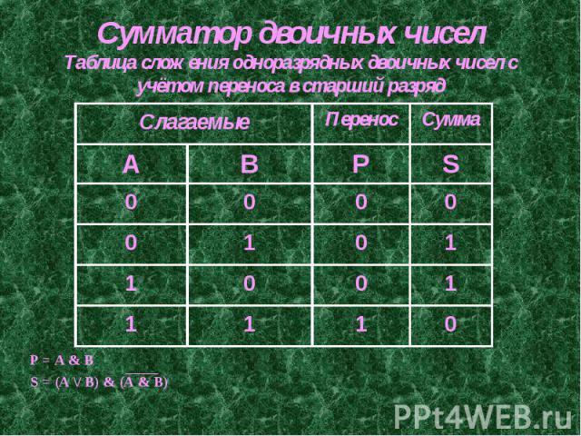 Сумматор двоичных чиселТаблица сложения одноразрядных двоичных чисел с учётом переноса в старший разряд