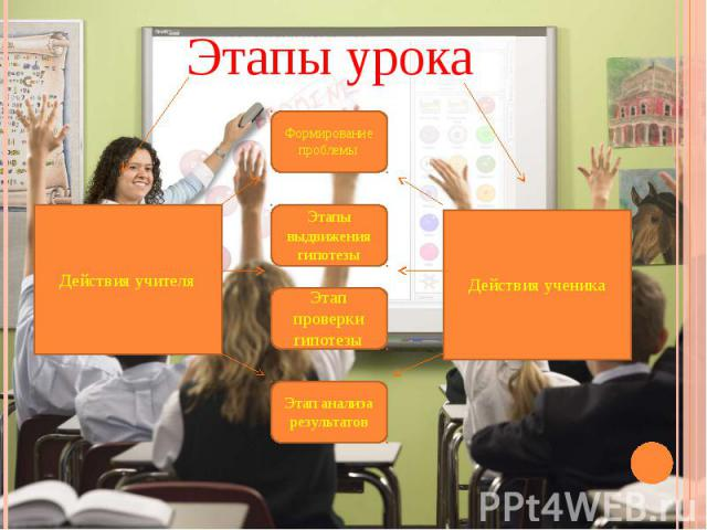Этапы урока Действия учителя Формирование проблемы Этапы выдвижения гипотезыЭтап проверки гипотезы Этап анализа результатов Действия ученика