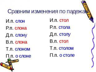 Сравним изменения по падежам И.п. слонР.п. слонаД.п. слонуВ.п. слонаТ.п. слономП