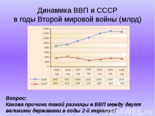 Динамика ВВП и СССРв годы Второй мировой войны (млрд) Вопрос:Какова причина тако