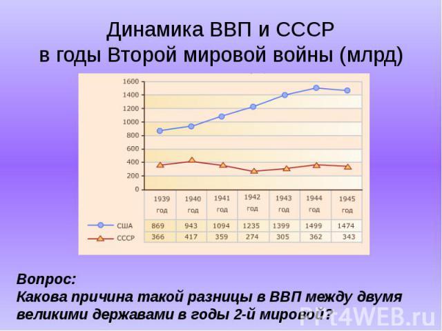 Динамика ВВП и СССРв годы Второй мировой войны (млрд) Вопрос:Какова причина такой разницы в ВВП между двумя великими державами в годы 2-й мировой?
