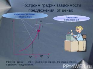 Построим график зависимости предложения от цены: Изменение величины предложения