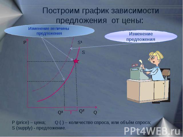 Построим график зависимости предложения от цены: Изменение величины предложения Изменение предложения P (price) – цена; Q ( ) – количество спроса, или объём спроса;S (supply) - предложение.
