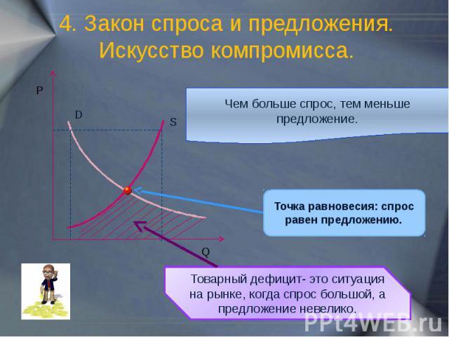 4. Закон спроса и предложения. Искусство компромисса. Чем больше спрос, тем меньше предложение. Точка равновесия: спрос равен предложению. Товарный дефицит- это ситуация на рынке, когда спрос большой, а предложение невелико.