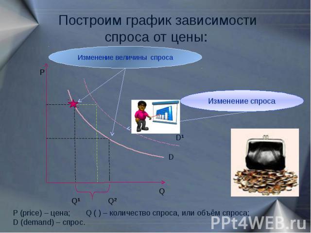 Построим график зависимости спроса от цены: Изменение величины спроса Изменение спроса P (price) – цена; Q ( ) – количество спроса, или объём спроса;D (demand) – cпрос.