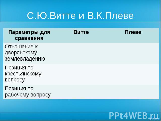 С.Ю.Витте и В.К.Плеве