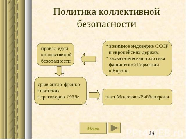 Политика коллективнойбезопасности провал идеиколлективнойбезопасности срыв англо-франко-советских переговоров 1939г. пакт Молотова-Риббентропа взаимное недоверие СССР и европейских держав; захватническая политика фашистской Германии в Европе.