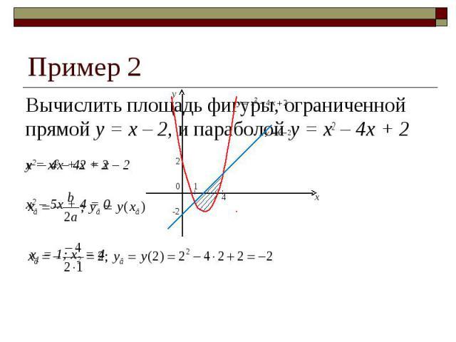 Пример 2 Вычислить площадь фигуры, ограниченной прямой y = x – 2, и параболой y = x2 – 4x + 2