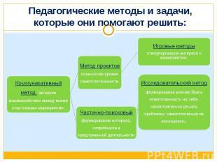 Педагогические методы и задачи, которые они помогают решить: Коммуникативный мет