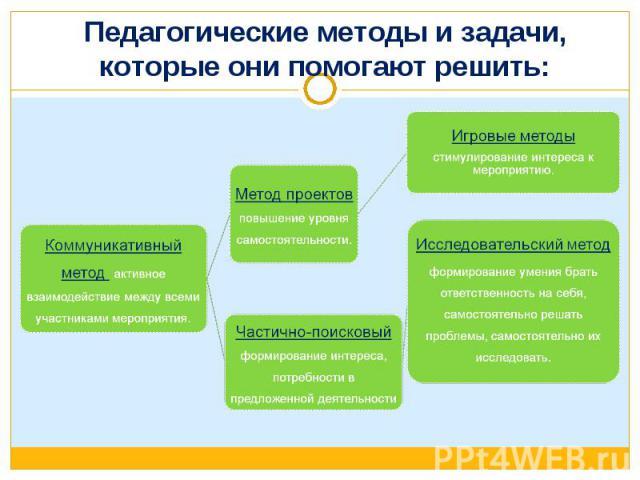 Педагогические методы и задачи, которые они помогают решить: Коммуникативный метод активное взаимодействие между всеми участниками мероприятия.Частично-поисковый формирование интереса, потребности в предложенной деятельностиИсследовательский методфо…