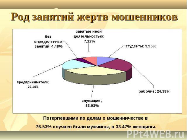 Род занятий жертв мошенников Потерпевшими по делам о мошенничестве в 76.53% случаев были мужчины, в 33.47% женщины.