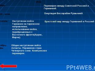 Перемирие между Советской Россией и Германией. Оккупация Бессарабии Румынией. На