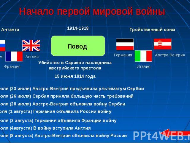 Начало первой мировой войны Убийство в Сараево наследника австрийского престола15 июня 1914 года 10 июля (23 июля) Австро-Венгрия предъявила ультиматум Сербии 13 июля (26 июля) Сербия приняла большую часть требований 15 июля (28 июля) Австро-Венгрия…