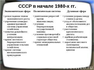 СССР в начале 1980-х гг. резкое падение темпов экономического роста;• упрочнение
