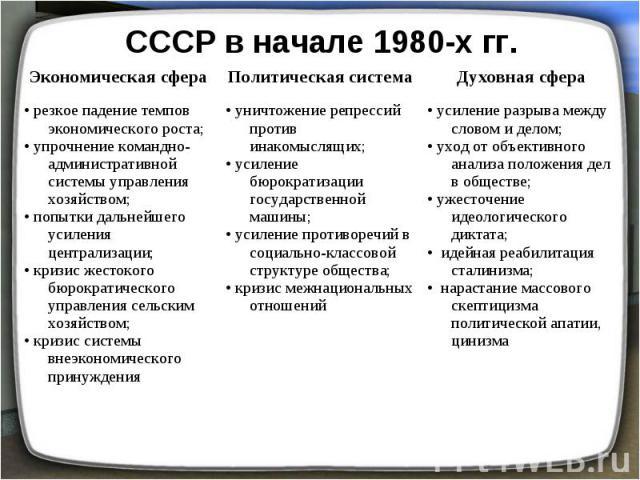 СССР в начале 1980-х гг. резкое падение темпов экономического роста;• упрочнение командно-административной системы управления хозяйством;• попытки дальнейшего усиления централизации;• кризис жестокого бюрократического управления сельским хозяйством;…