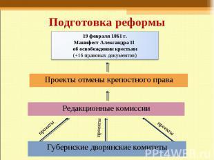 Подготовка реформы 19 февраля 1861 г.Манифест Александра II об освобождении крес