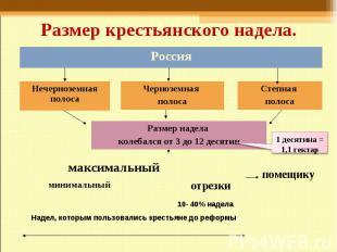 Размер крестьянского надела. Россия Нечерноземная полоса Черноземная полоса Степ