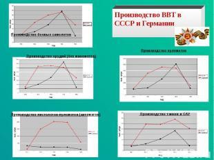 Производство ВВТ в СССР и Германии Производство орудий (без минометов) Производс