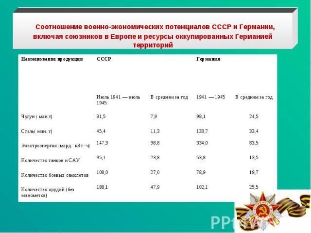 Соотношение военно-экономических потенциалов СССР и Германии, включая союзников в Европе и ресурсы оккупированных Германией территорий