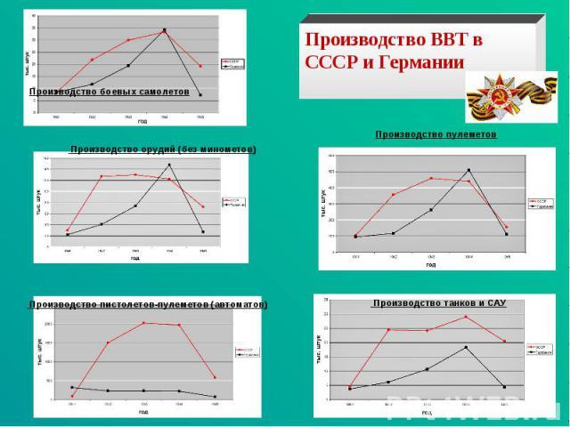 Производство ВВТ в СССР и Германии Производство орудий (без минометов) Производство пулеметов Производство пистолетов-пулеметов (автоматов) Производство танков и САУ
