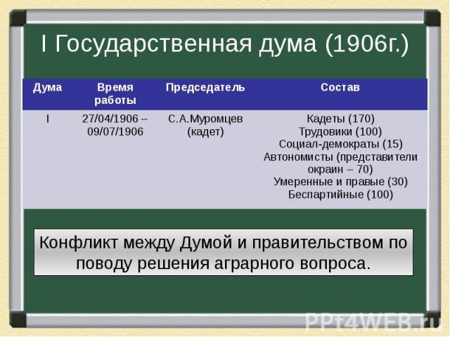 I Государственная дума (1906г.) Конфликт между Думой и правительством по поводу решения аграрного вопроса.