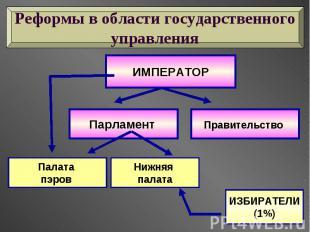 Реформы в области государственного управления