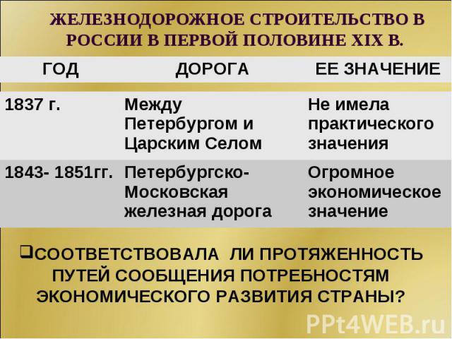 ЖЕЛЕЗНОДОРОЖНОЕ СТРОИТЕЛЬСТВО В РОССИИ В ПЕРВОЙ ПОЛОВИНЕ XIX В. СООТВЕТСТВОВАЛА ЛИ ПРОТЯЖЕННОСТЬ ПУТЕЙ СООБЩЕНИЯ ПОТРЕБНОСТЯМ ЭКОНОМИЧЕСКОГО РАЗВИТИЯ СТРАНЫ?