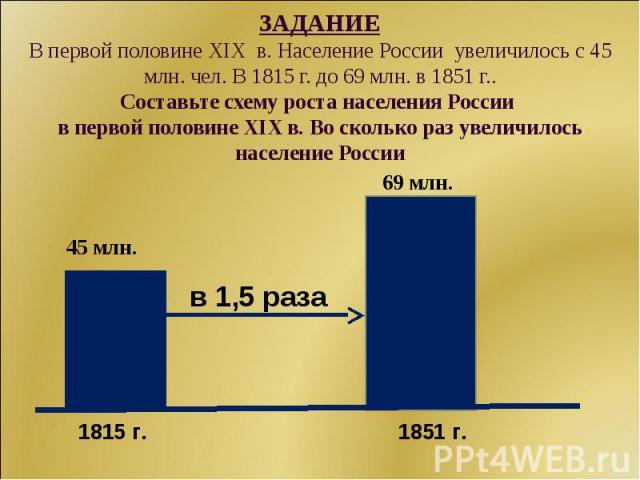 ЗАДАНИЕВ первой половине XIX в. Население России увеличилось с 45 млн. чел. В 1815 г. до 69 млн. в 1851 г..Составьте схему роста населения России в первой половине XIX в. Во сколько раз увеличилось население России