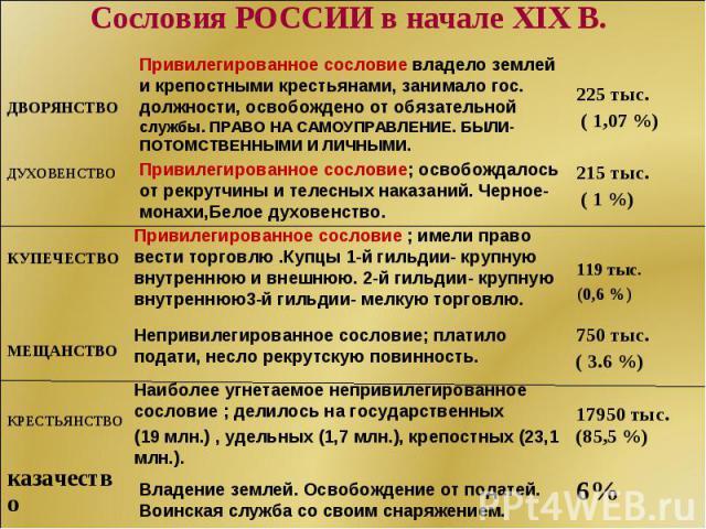 Сословия РОССИИ в начале XIX В.