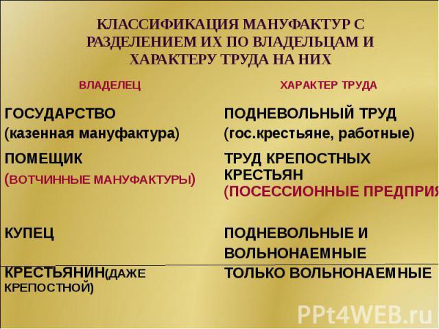 КЛАССИФИКАЦИЯ МАНУФАКТУР С РАЗДЕЛЕНИЕМ ИХ ПО ВЛАДЕЛЬЦАМ И ХАРАКТЕРУ ТРУДА НА НИХ