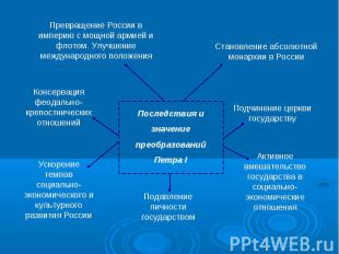 Превращение России в империю с мощной армией и флотом. Улучшение международного
