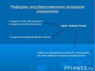 Реформы государственного аппарата управления Создание четко действующего государ