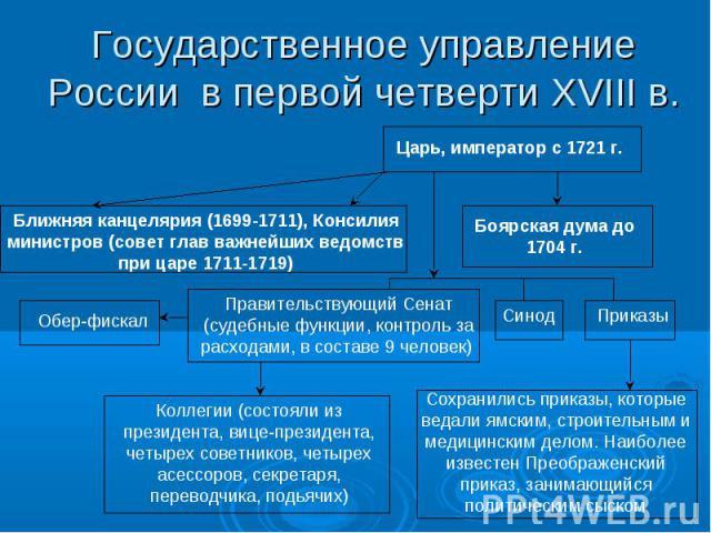 Государственное управление России в первой четверти XVIII в. Царь, император с 1721 г. Ближняя канцелярия (1699-1711), Консилия министров (совет глав важнейших ведомств при царе 1711-1719) Боярская дума до 1704 г. Правительствующий Сенат (судебные ф…