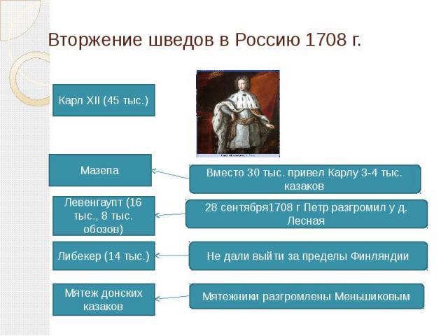 Вторжение шведов в Россию 1708 г. Карл XII (45 тыс.) Мазепа Левенгаупт (16 тыс., 8 тыс. обозов) Либекер (14 тыс.) Мятеж донских казаков Вместо 30 тыс. привел Карлу 3-4 тыс. казаков 28 сентября1708 г Петр разгромил у д. Лесная Не дали выйти за предел…