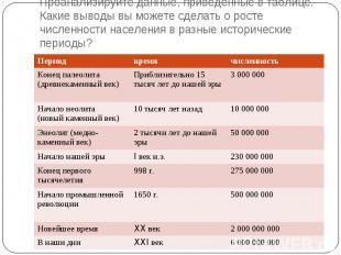 Проанализируйте данные, приведенные в таблице. Какие выводы вы можете сделать о