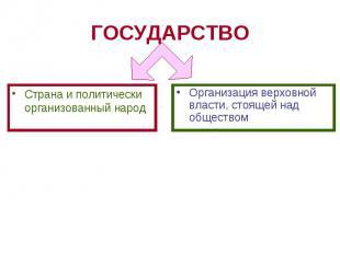ГОСУДАРСТВО Страна и политически организованный народ Организация верховной влас