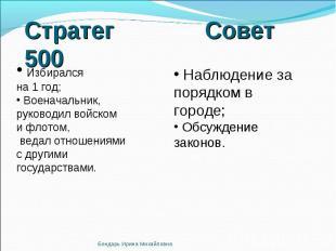 Стратег Совет 500 Избирался на 1 год; Военачальник, руководил войском и флотом,