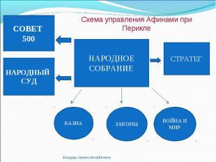 Схема управления Афинами при Перикле