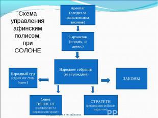 Схема управления афинским полисом,при СОЛОНЕ