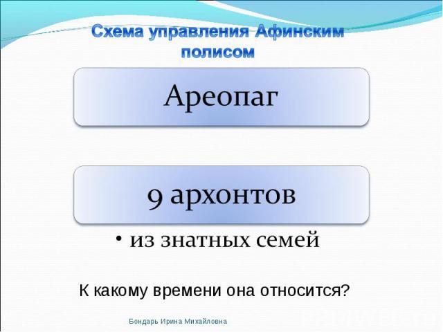 Схема управления Афинским полисом Ареопаг9 архонтовиз знатных семей К какому времени она относится?