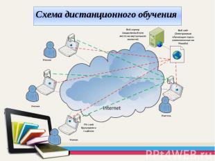 Схема дистанционного обучения Схема дистанционного обучения