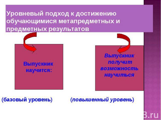 (базовый уровень) (повышенный уровень)