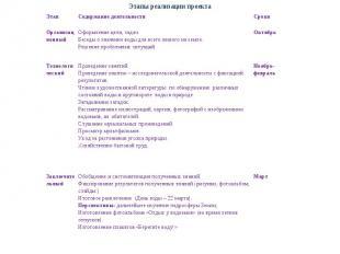 Этап Содержание деятельности Сроки Организационный Оформление цели, задач Беседы