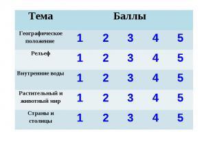 Тема Баллы Географическое положение 1 2 3 4 5 Рельеф 1 2 3 4 5 Внутренние воды 1