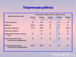 Творческие работы 80 80 80 80-90 80-90 Участие во внеклассных тематических мероп