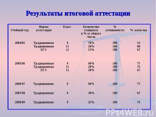 Результаты итоговой аттестации 75 100 25% 9 Традиционная 2008/09 67 100 30% 9 Тр