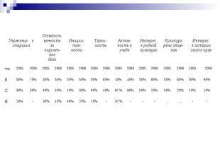 Анализ качества личности учащихся 9 класса. (Сводная таблица результатов 2004-20