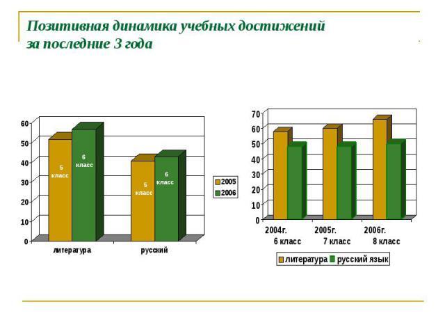 Позитивная динамика учебных достижений за последние 3 года 5 класс 6 класс