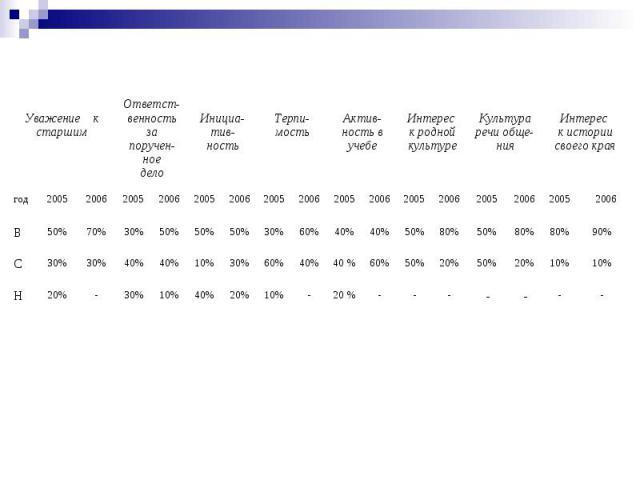 Анализ качества личности учащихся 9 класса. (Сводная таблица результатов 2004-2005, 2005-2006 гг.) - - - - - - - 20 % - 10% 20% 40% 10% 30% - 20% Н 10% 10% 20% 50% 20% 50% 60% 40 % 40% 60% 30% 10% 40% 40% 30% 30% С 90% 80% 80% 50% 80% 50% 40% 40% 60…