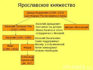 Ярославское княжество